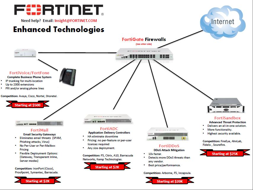 Fortinet Resources Insight